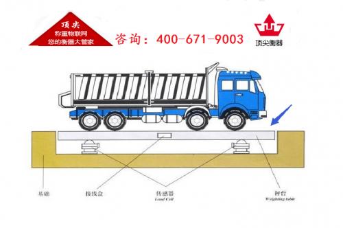 200吨地磅日常检定高量程替代的实施方案