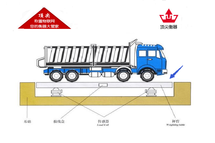 湛江150吨地磅